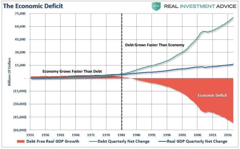 https://www.zerohedge.com/s3/files/inline-images/GDP-Economic-Deficit-020519_1.png?itok=IAdT3LRX