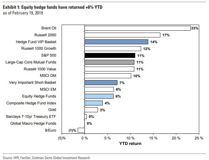 These Are The 50 Most Popular Hedge Fund Longs And Shorts