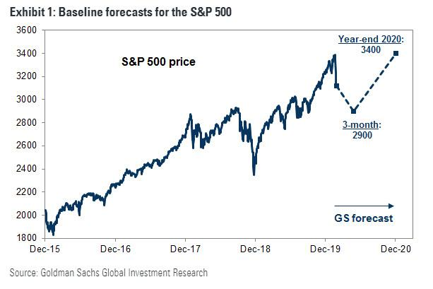https://www.zerohedge.com/s3/files/inline-images/GS%20baseline%20forecast.jpg?itok=TWDeS68p