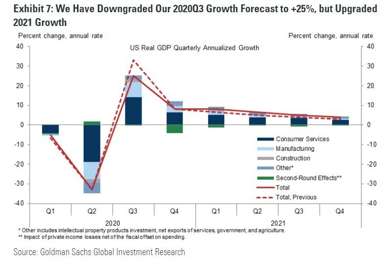 https://www.zerohedge.com/s3/files/inline-images/GS%20growth%20forecast%20q3%202020.jpg?itok=USPPkRqT