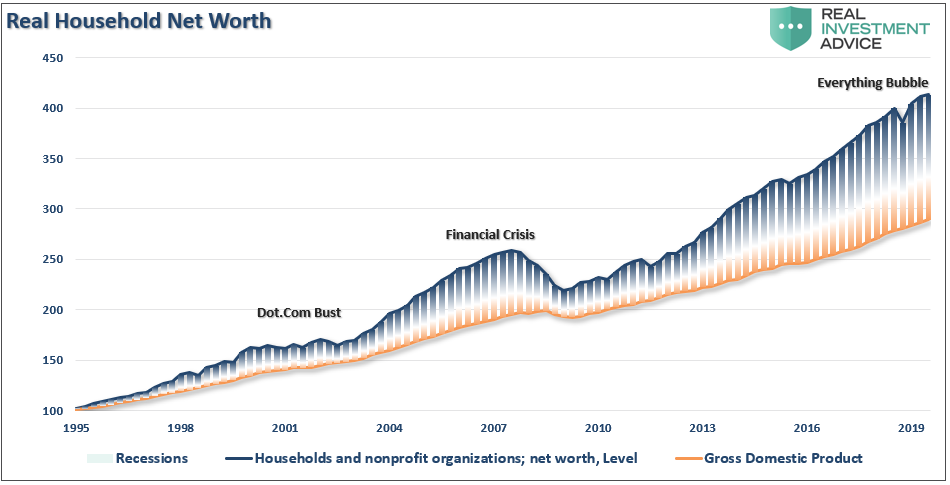 https://www.zerohedge.com/s3/files/inline-images/Household-NetWorth-GDP-010820.png?itok=WmPQWJSc