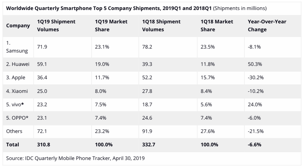 Global Smartphone Shipments Plunge To Lowest Level In Years