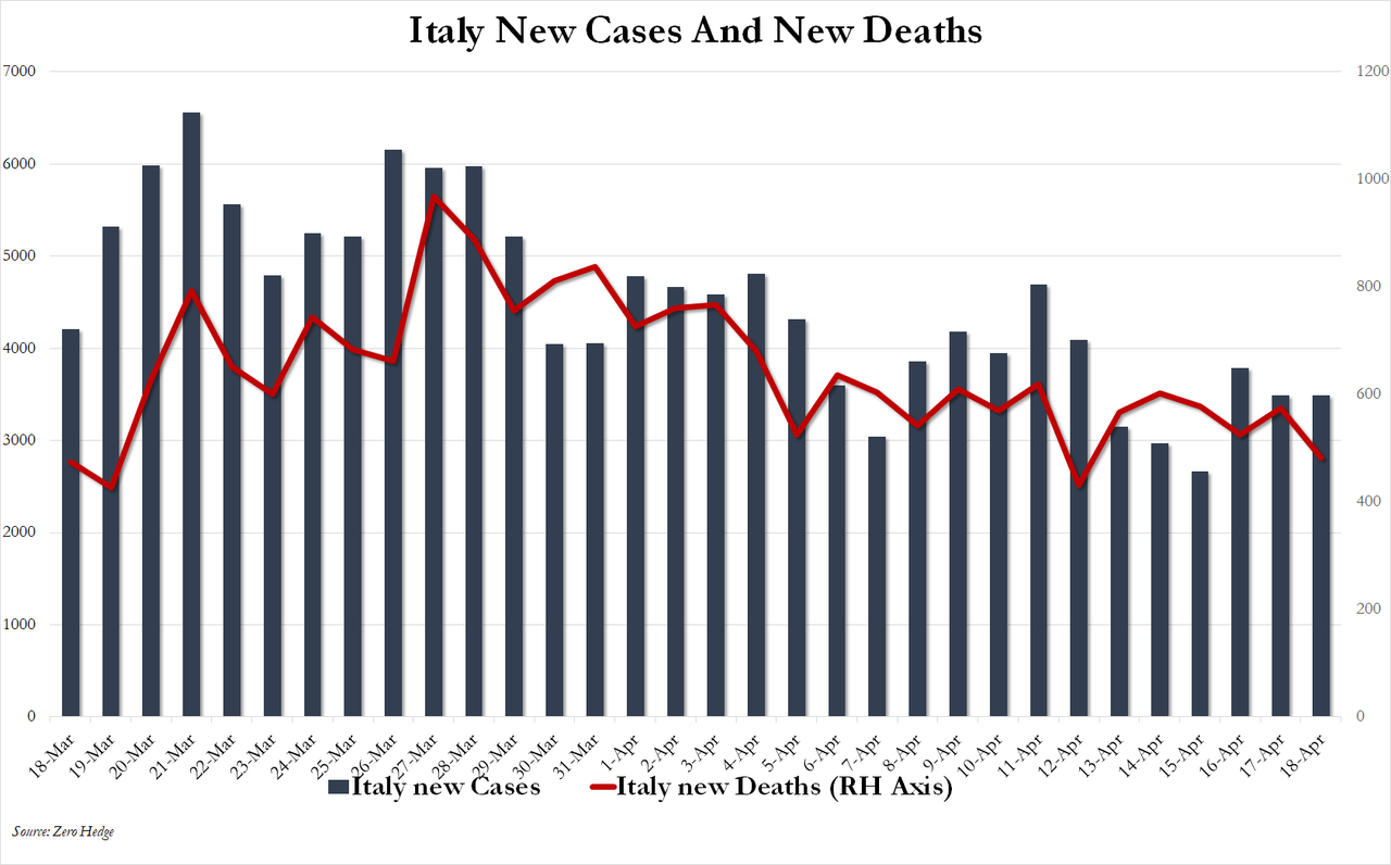 https://www.zerohedge.com/s3/files/inline-images/ITALY1_0.png?itok=WQT4rNi6