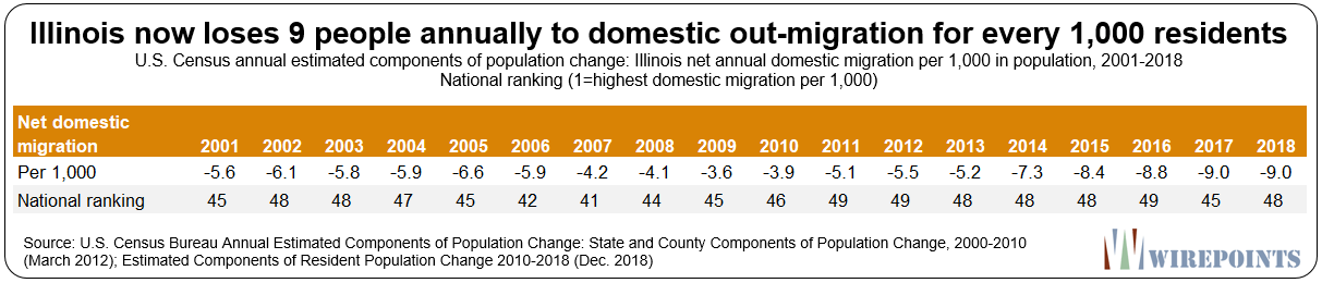 Illinois' Demographic Collapse Continues: Get Out As Soon As