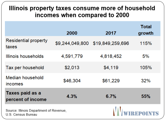 https://www.zerohedge.com/s3/files/inline-images/Illinois-property-taxes-consume-more-of-household-incomes-when-compared-to-2000.png?itok=ncfCS74C