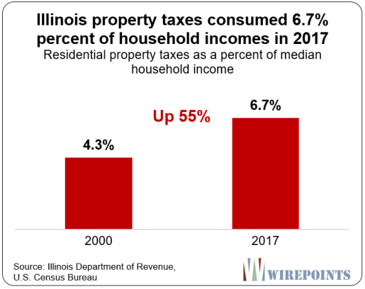https://www.zerohedge.com/s3/files/inline-images/Illinois-property-taxes-consumed-6.7-percent-of-household-incomes-in-2017.png?itok=wNlz9IY8