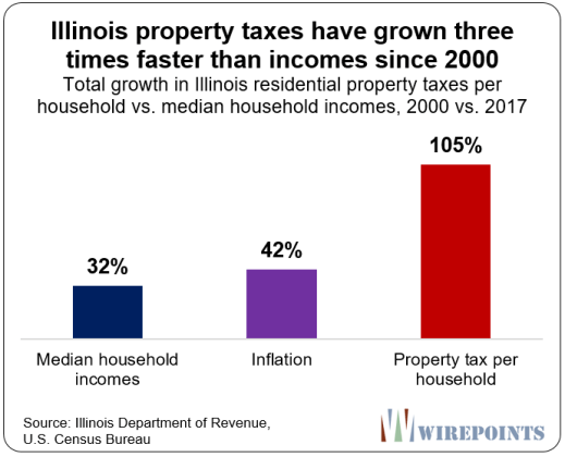 https://www.zerohedge.com/s3/files/inline-images/Illinois-property-taxes-have-grown-three-times-faster-than-incomes.png?itok=pxu4sFvb