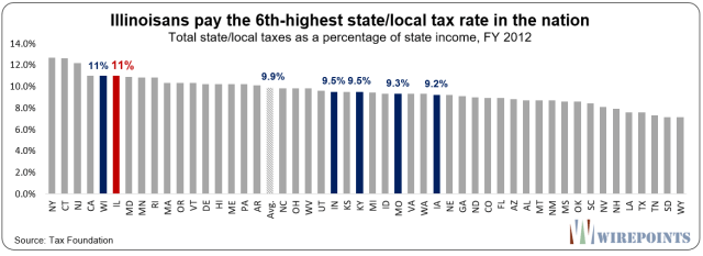 https://www.zerohedge.com/s3/files/inline-images/Illinoisans-pay-the-6th-highest-state-local-tax-rate-in-the-nation.png?itok=DtJreRql