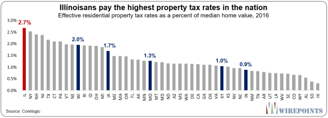 https://www.zerohedge.com/s3/files/inline-images/Illinoisans-pay-the-highest-property-tax-rates-in-the-nation.png?itok=TySk9EJ4