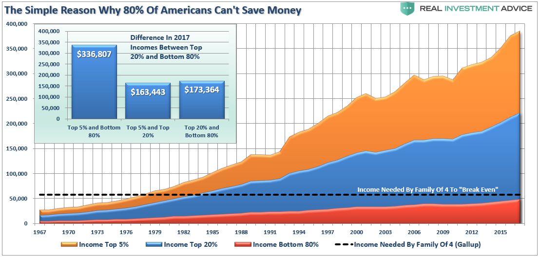 https://www.zerohedge.com/s3/files/inline-images/Incomes-by-5ths-042519%20%281%29.png?itok=bUqQK5Pu
