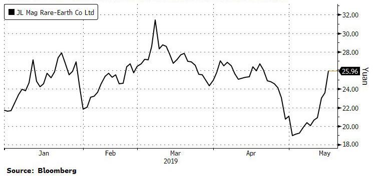 Китай повышает ставки в торговой войне