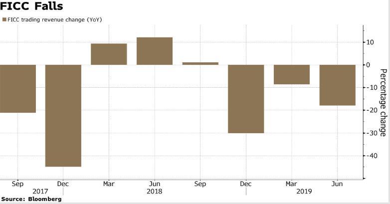 Morgan Stanley Equity, FICC Trading, iBanking Revenues Tumble | Zero
