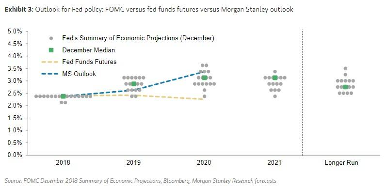 Crashing Consensus, MS Now Sees Fed Hiking 4 More Times On Coming