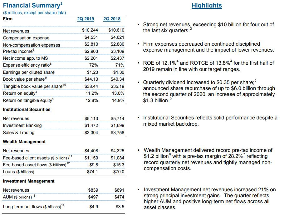 Morgan Stanley Equity, FICC Trading, iBanking Revenues