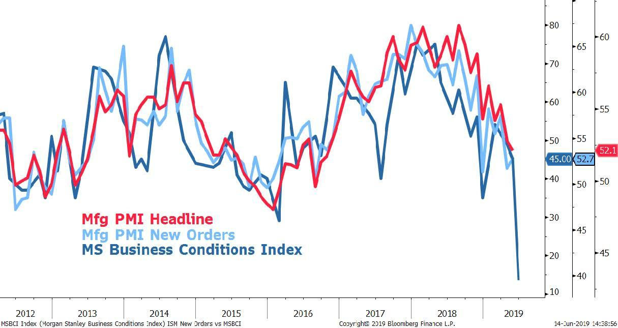 If Morgan Stanley Is Right, The World Is Now In A Recession