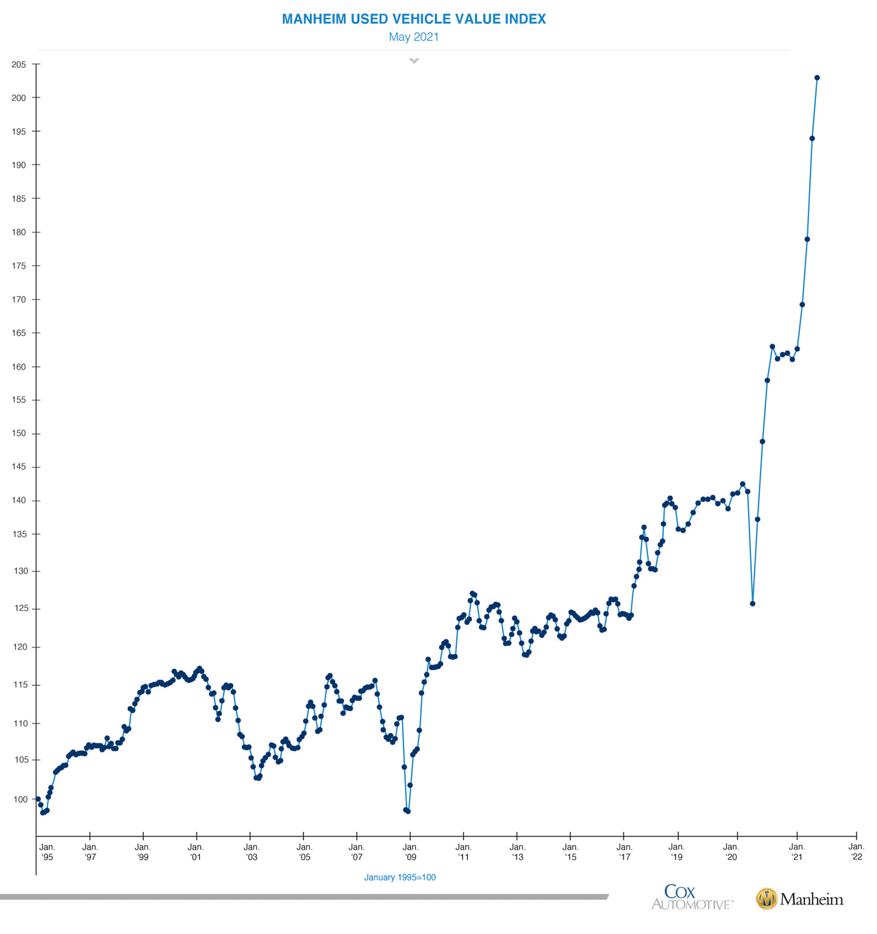 https://cms.zerohedge.com/s3/files/inline-images/ManheimUsedVehicleValueIndex-LineGraph.png?itok=4rsjhstT