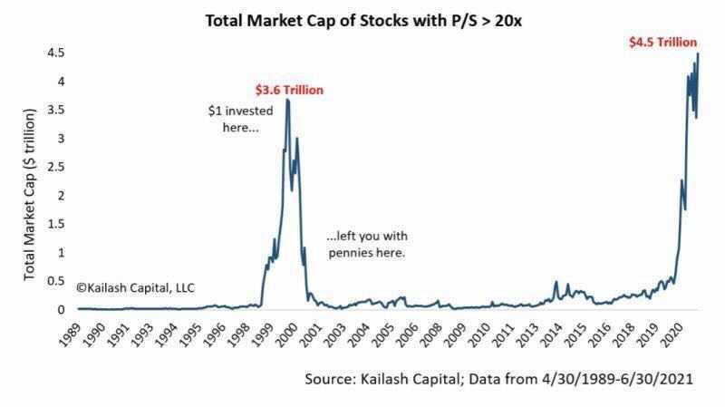 Market-Cap-PS-Ratio.png?itok=vVGx8sVW