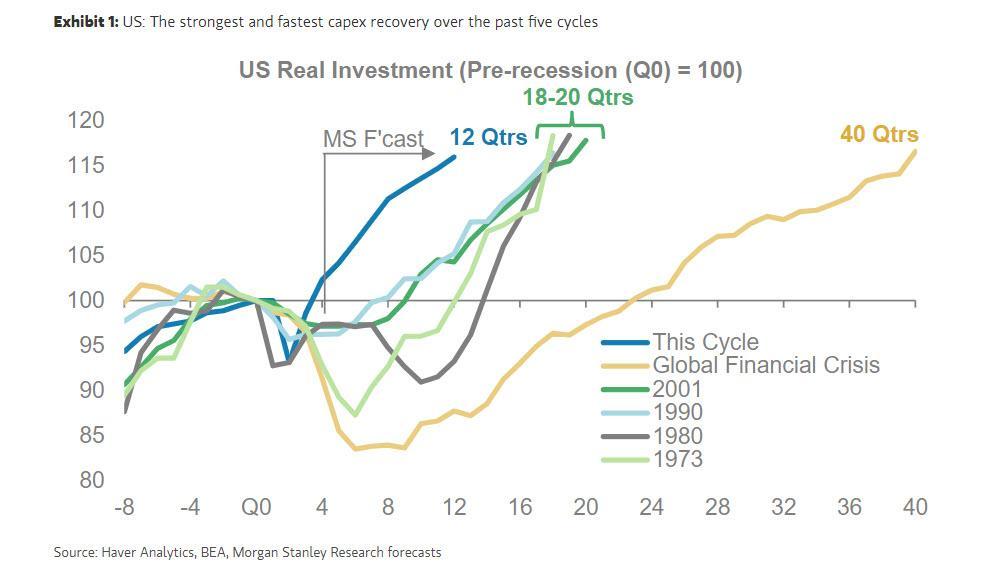 Morgan Stanley: это самая большая угроза для быстрого восстановления мировой экономики
