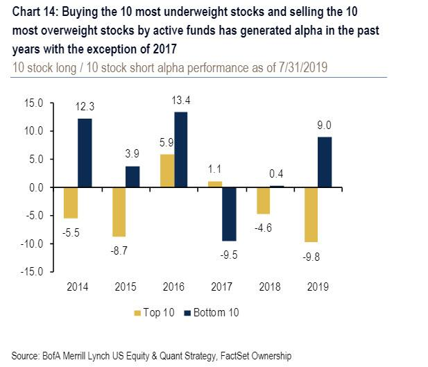 This Is What Hedge Funds Bought And Sold In Q2 - 1BUV