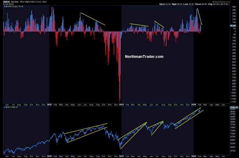Несмотря на продолжающийся рост индекса NASDAQ количество акций обновляющих свои 52-недельные максимумы заметно снизилось.