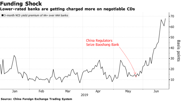 China's little Minksy moment gets bigger - MacroBusiness