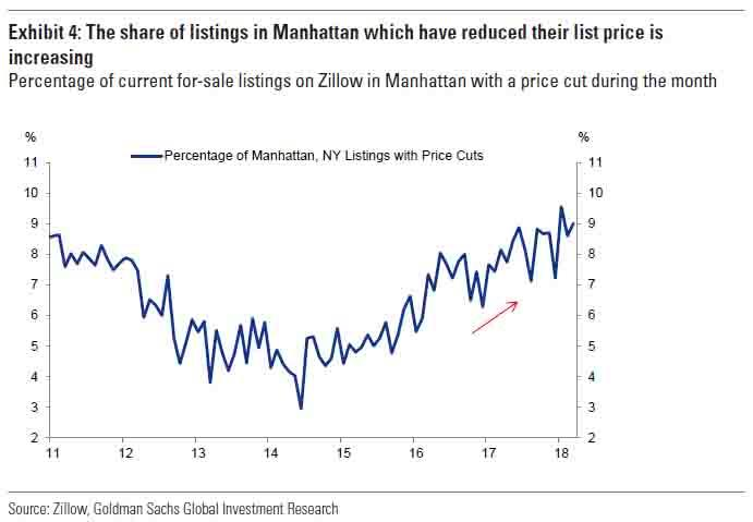 This Is The Most Alarming Trend In The Market 1 In 4