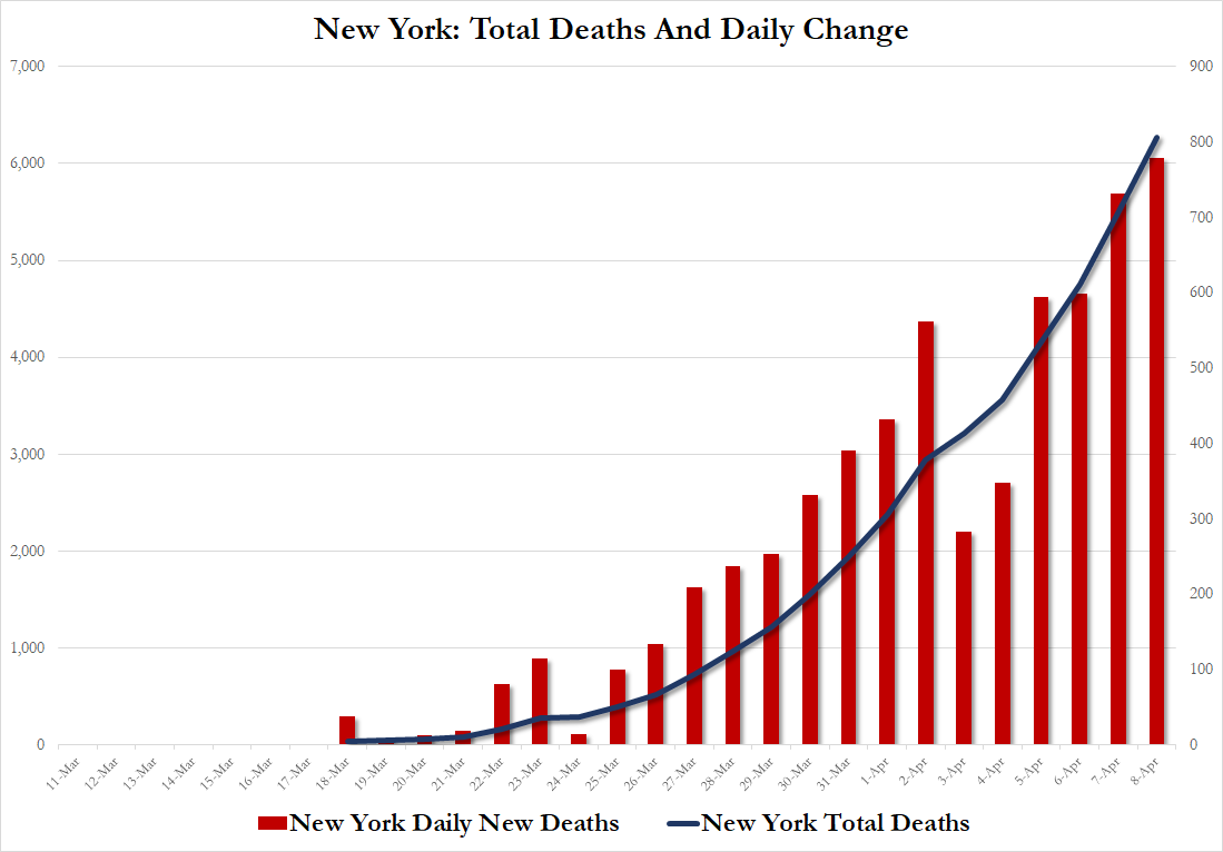 https://www.zerohedge.com/s3/files/inline-images/NYDEATHS.png?itok=LhAkZctF