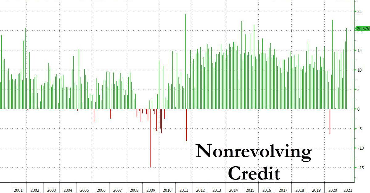 Потребительский кредит достиг нового рекорда
