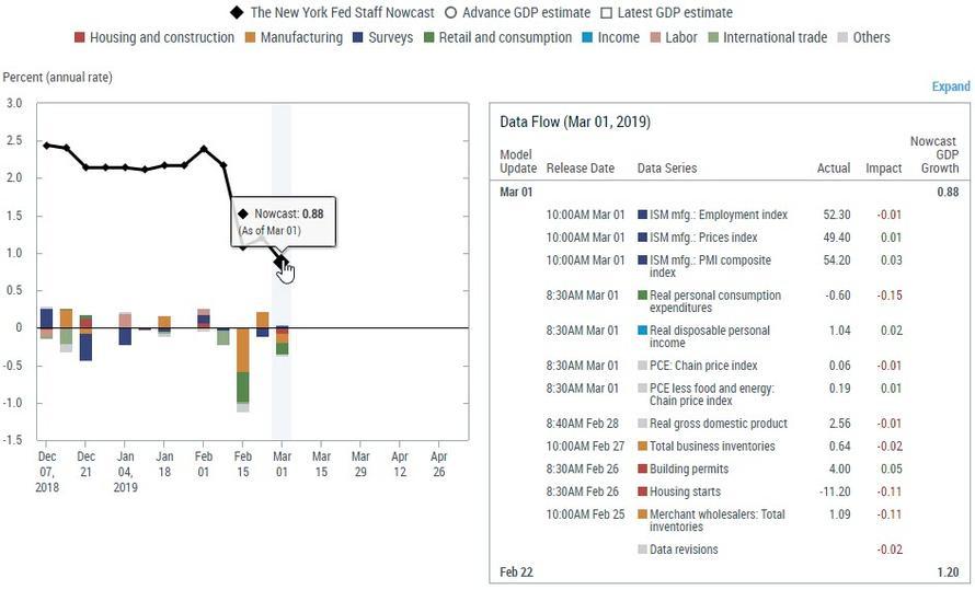 Прогноз динамики ВВП США от Федерального резервного банка Нью-Йорка показывает резкое снижение в феврале 2019 г.