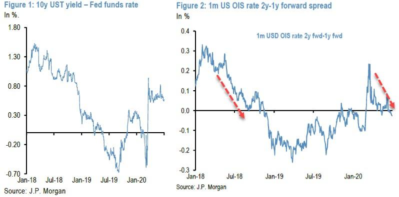 https://www.zerohedge.com/s3/files/inline-images/OIS%20forward%20inversion_0.jpg?itok=IVgNt0eQ