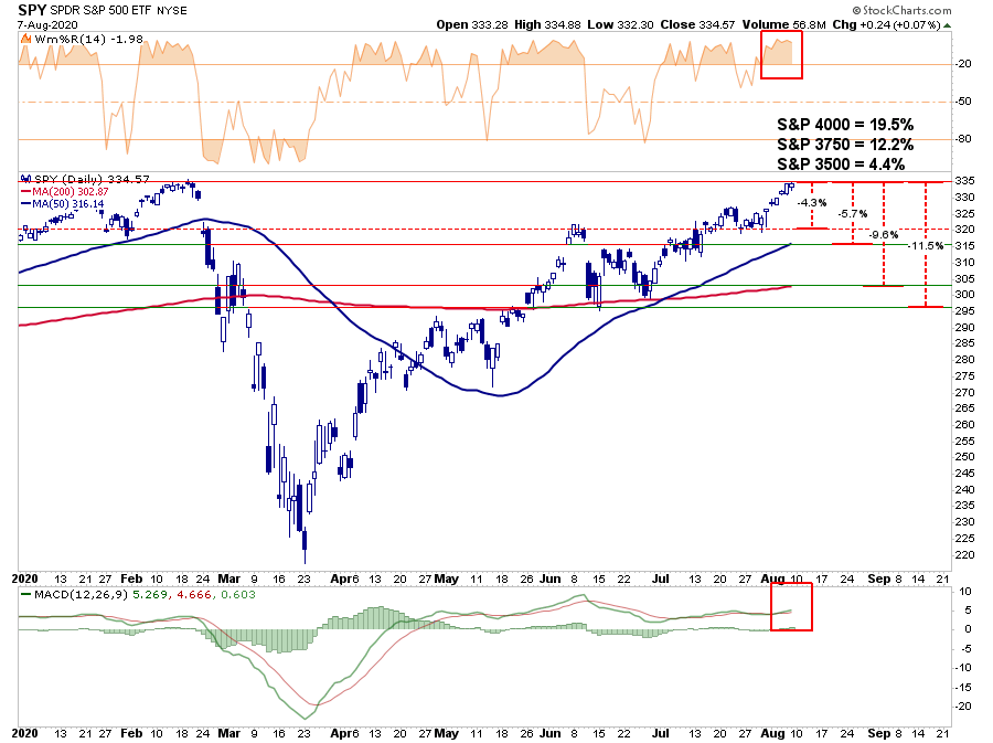 https://www.zerohedge.com/s3/files/inline-images/SP500-Chart-2-080720%20%281%29.png?itok=kf8PCdvC