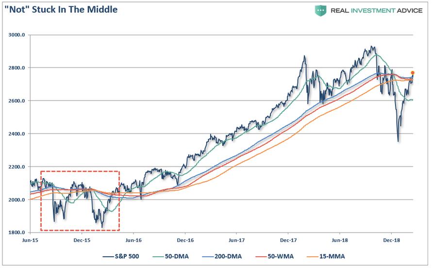 Blog: Er det seneste aktierally et nyt Bull Trap?