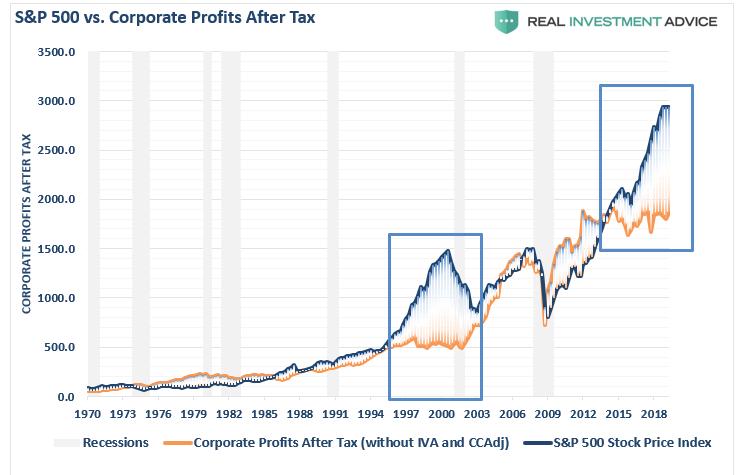 Индекс S&P и корпоративные прибыли