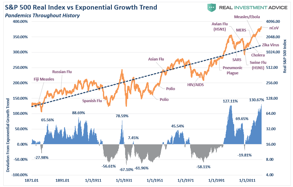 https://www.zerohedge.com/s3/files/inline-images/SP500-Exponential-Growth-Pandemics-012920.png?itok=q6XC6kBM