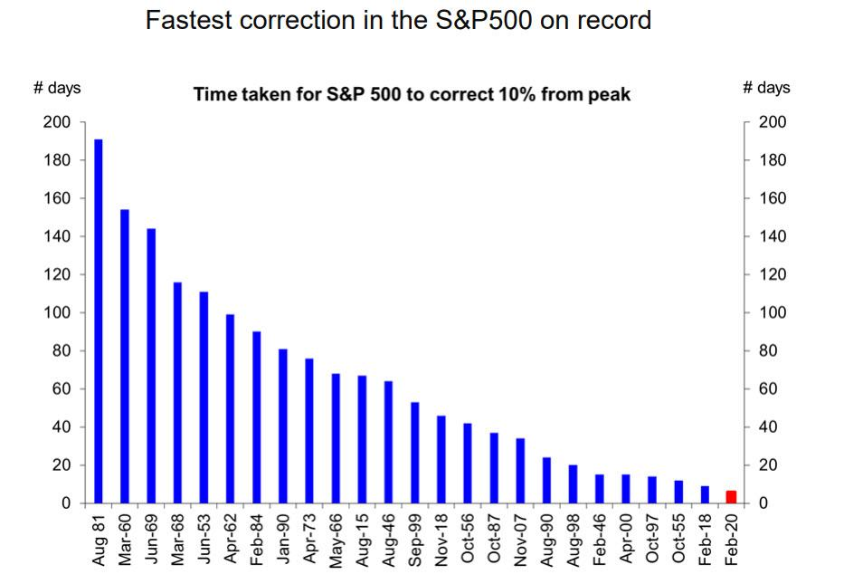 https://www.zerohedge.com/s3/files/inline-images/SPX%20correction%20on%20record_0.jpg?itok=otHB4lSm