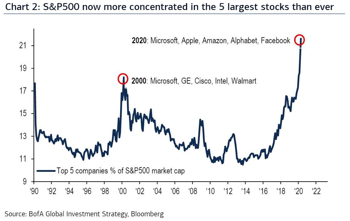 https://www.zerohedge.com/s3/files/inline-images/SPX%20most%20concentrated%20ever.jpg?itok=e7i7B_NI