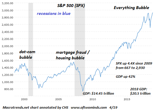 https://www.zerohedge.com/s3/files/inline-images/SPX-everything-bubble4-19.png?itok=ngOBz-7j
