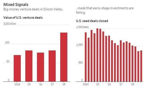 For Silicon Valley's Startups, The Bill Is Finally Coming Due | Zero