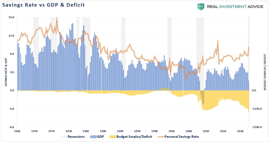 https://www.zerohedge.com/s3/files/inline-images/Savings-Rate-GDP-Deficit-050620.png?itok=5q8Wqtxu