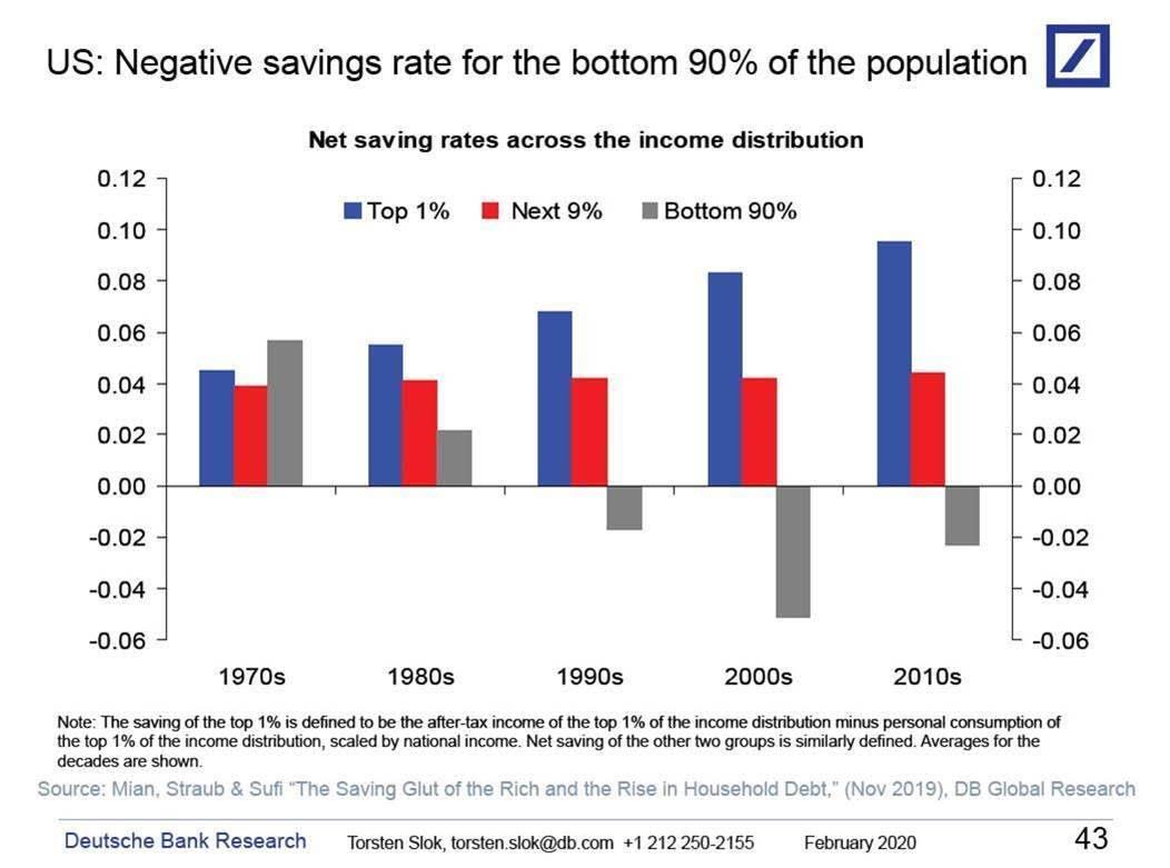 https://www.zerohedge.com/s3/files/inline-images/Savings-Rate-Top-10-Pct.jpg?itok=HK3FdcEG
