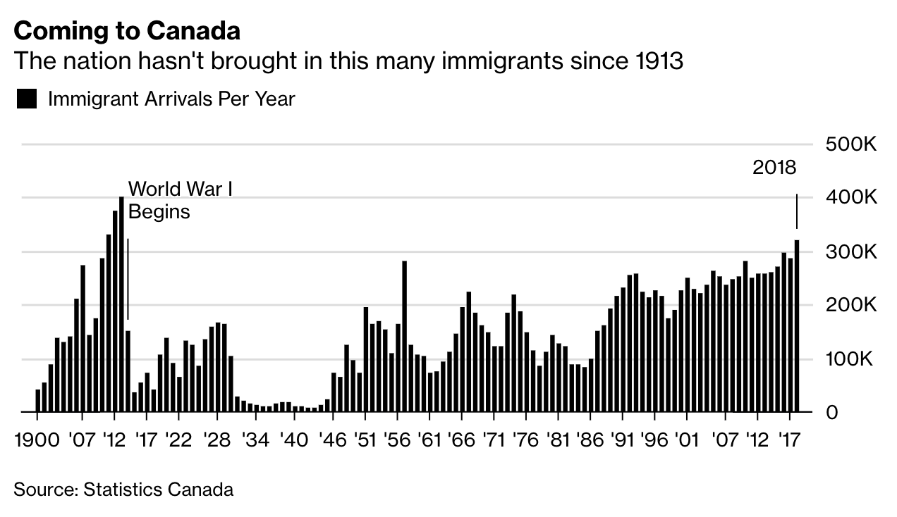 Canada Sees Largest Influx Of Immigrants Since 1913 | Zero Hedge