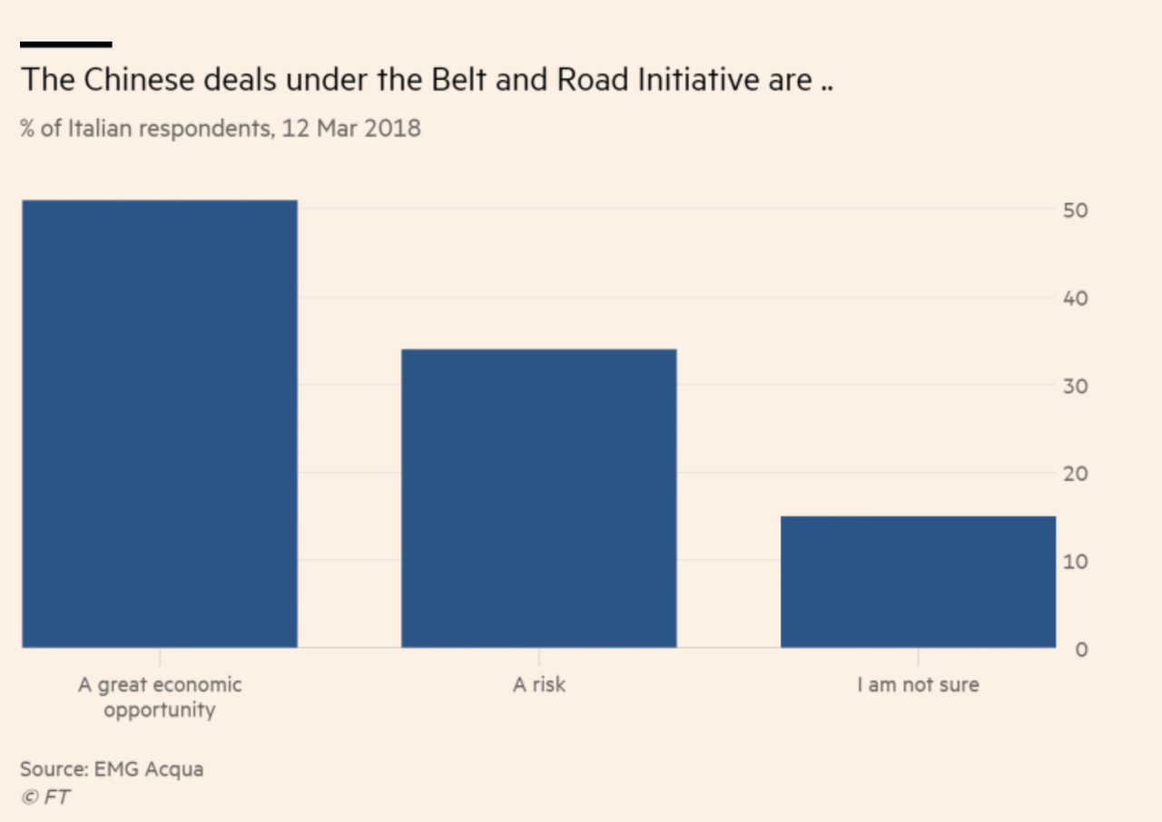 Why Italy's Decision To Join 'One Belt, One Road' Makes