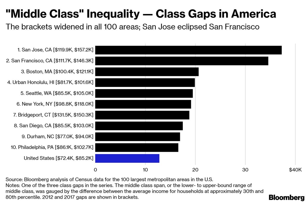 San Francisco's 'Super Rich' Dominate A Widening US Wealth Divide