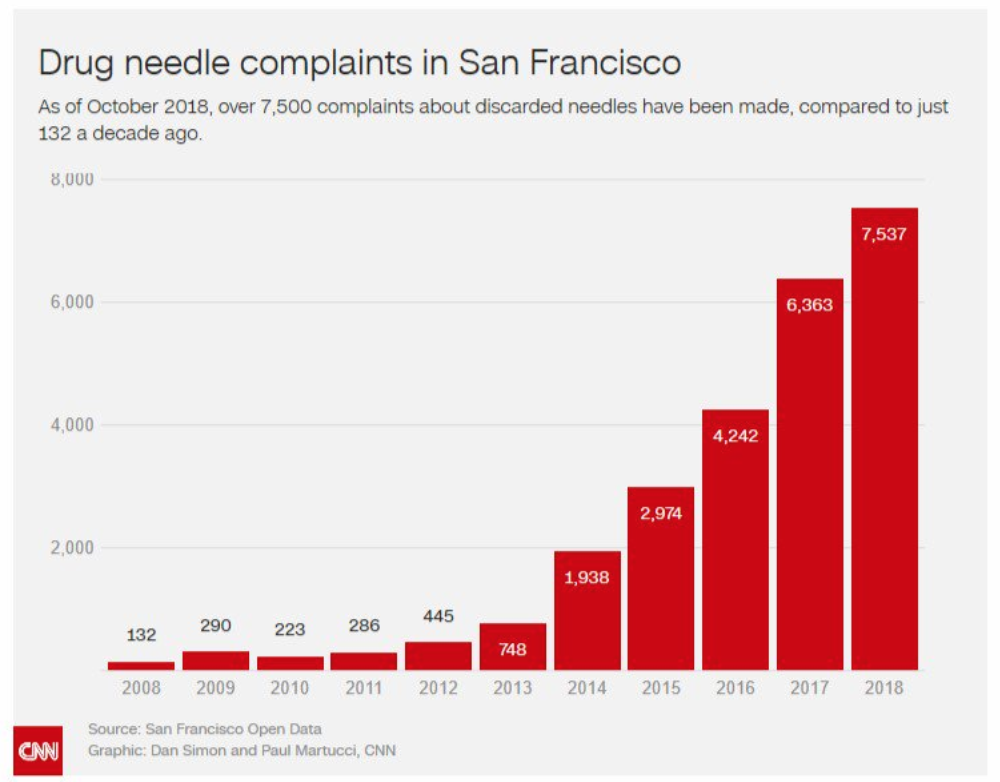 San Francisco Needle Exchange Leaves Streets Littered With