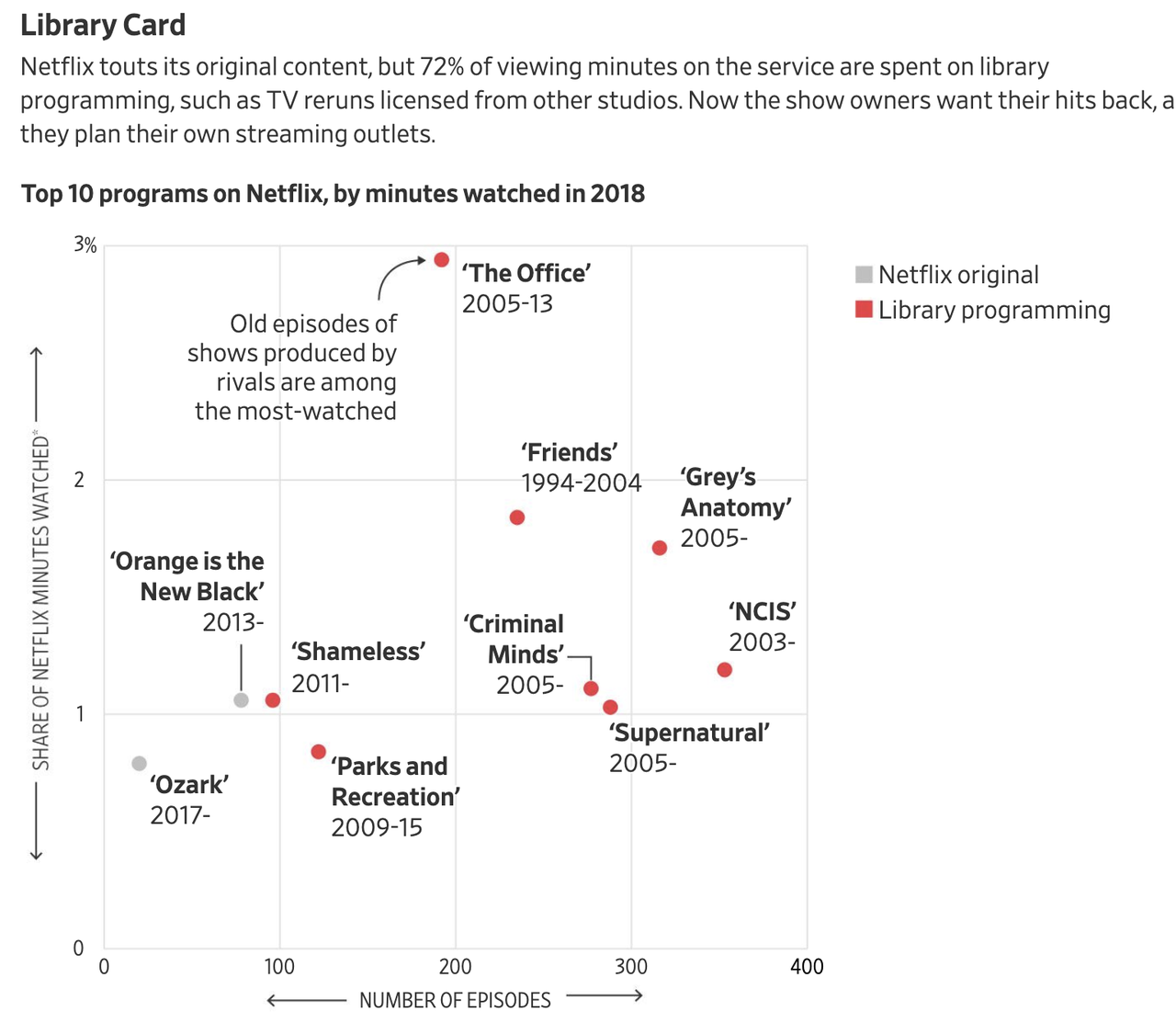 Nobody Watches Netflix's Original Shows, And That's A Huge Problem