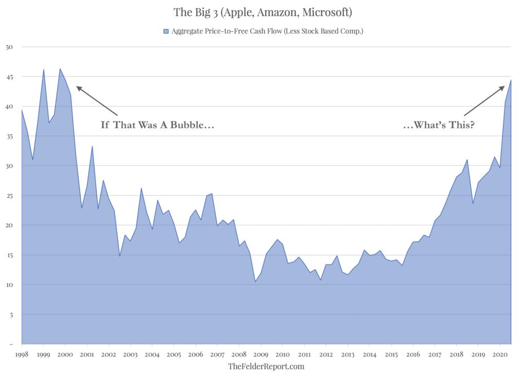 Если тогда был пузырь, то что сейчас?