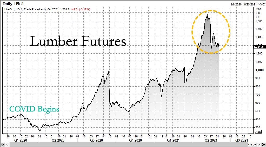 Цены на пиломатериалы падают, поскольку исторический бум упёрся в стену