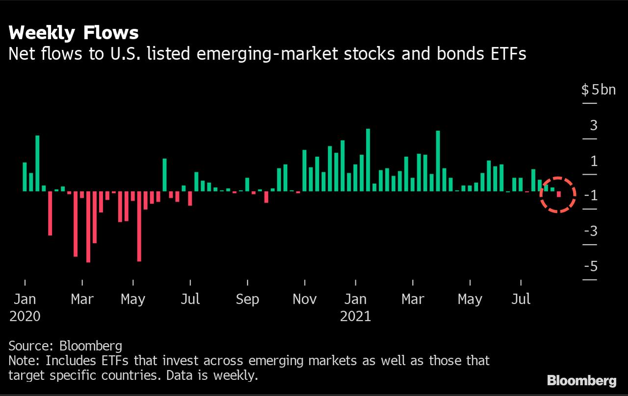 Отток из ETF развивающихся рынков достиг 11-месячного максимума из-за проблем в Бразилии