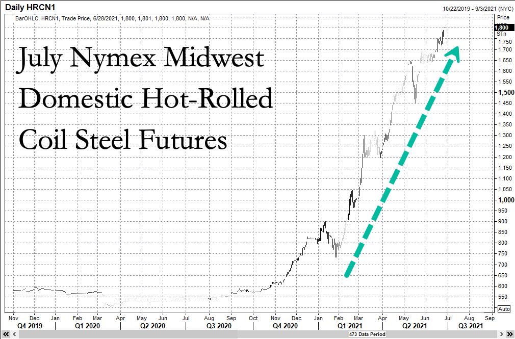 Цены на горячекатаную сталь достигли рекордных значений по мере приближения сделки по инфраструктуре
