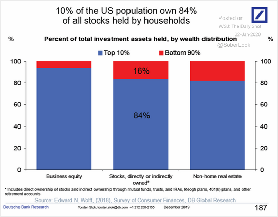 https://www.zerohedge.com/s3/files/inline-images/Stocks-Held-By-Households.png?itok=H1_sh2SS